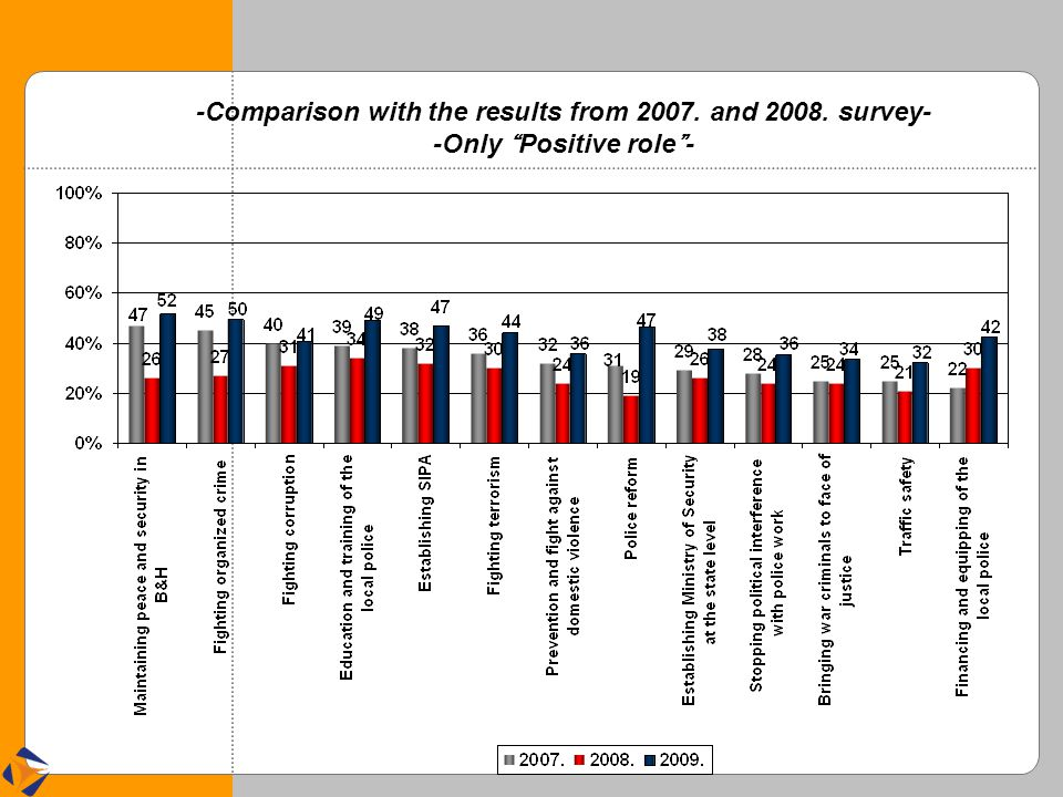 -Comparison with the results from 2007. and 2008. survey- -Only Positive role -