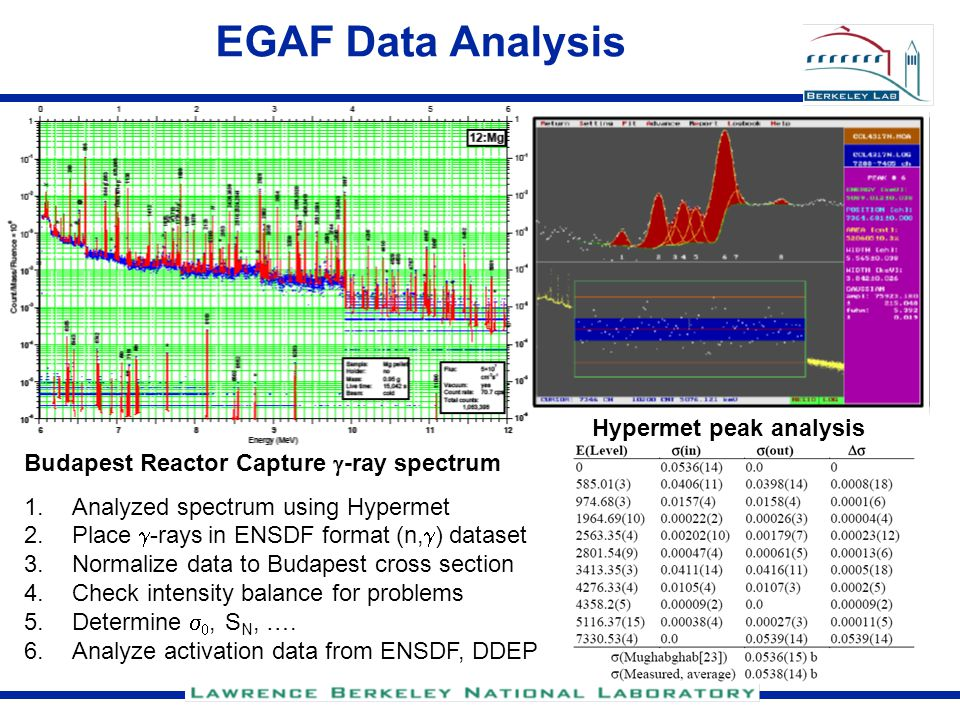EGAF Data Analysis Hypermet peak analysis Budapest Reactor Capture  -ray spectrum 1.Analyzed spectrum using Hypermet 2.Place  -rays in ENSDF format (n,  ) dataset 3.Normalize data to Budapest cross section 4.Check intensity balance for problems 5.Determine  , S N, ….