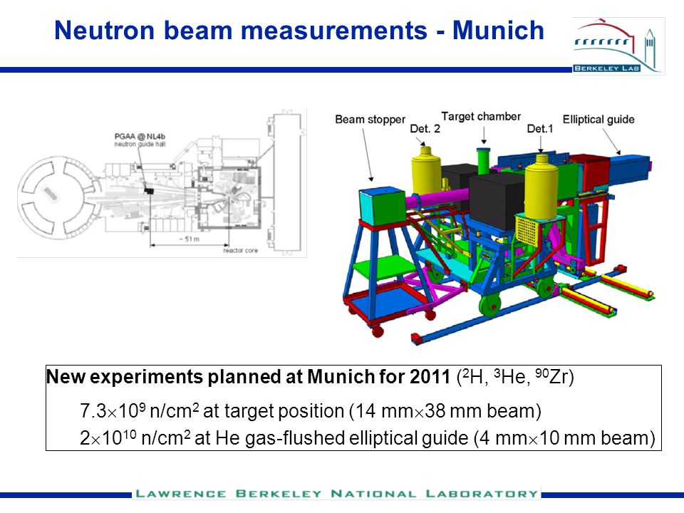 Neutron beam measurements - Munich New experiments planned at Munich for 2011 ( 2 H, 3 He, 90 Zr) 7.3  10 9 n/cm 2 at target position (14 mm  38 mm beam) 2  10 10 n/cm 2 at He gas-flushed elliptical guide (4 mm  10 mm beam)