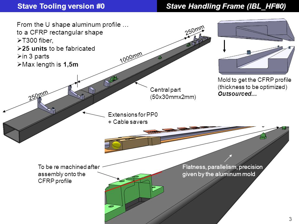 4 Stave Tooling version #0 Handling Frame + Cradle #0 Version -1 Cradle#0 Positioning Clamping PP0 support Cable saver PCB Pipe length to be fixed TODAY Cover(s) removed for clarity