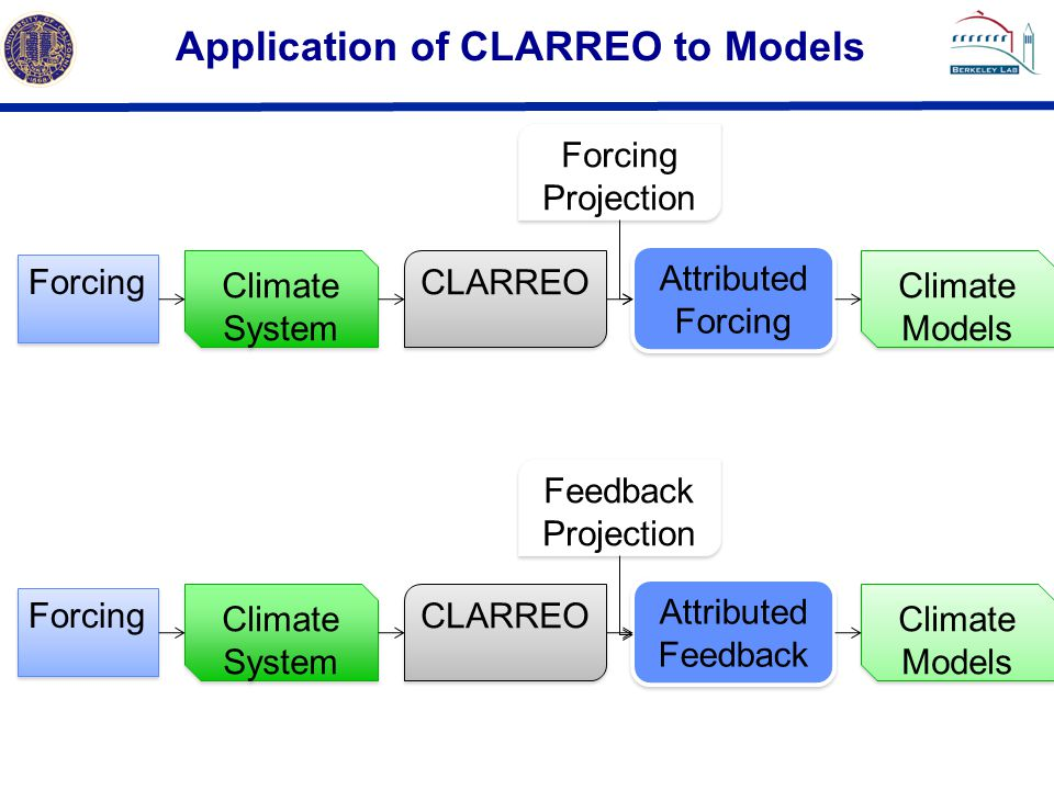 Application of CLARREO to Models Forcing Climate System CLARREO Attributed Forcing Forcing Climate System CLARREO Attributed Feedback Forcing Projection Feedback Projection Climate Models