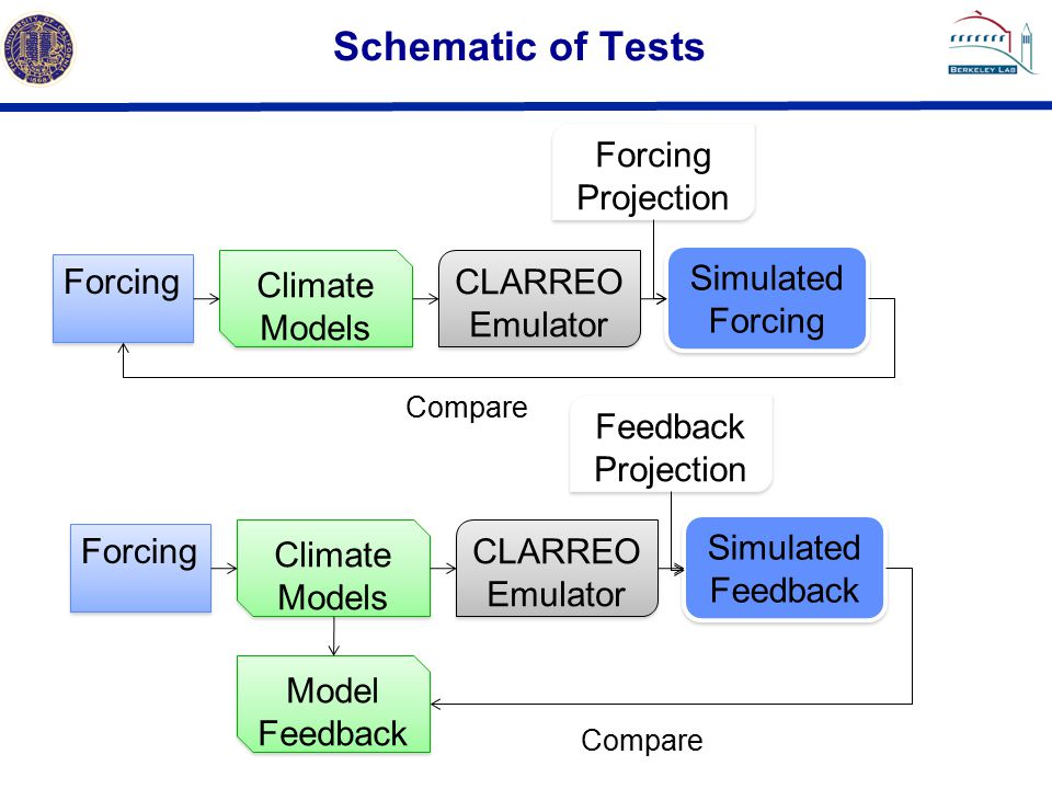 Schematic of Tests Forcing Climate Models CLARREO Emulator CLARREO Emulator Simulated Forcing Compare Forcing Climate Models CLARREO Emulator CLARREO Emulator Simulated Feedback Compare Model Feedback Forcing Projection Feedback Projection