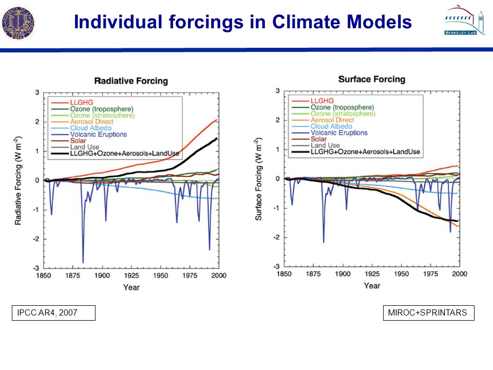 Individual forcings in Climate Models IPCC AR4, 2007MIROC+SPRINTARS
