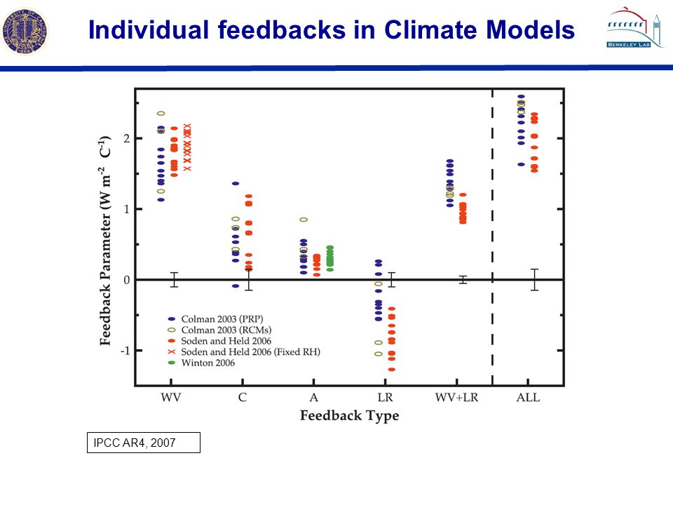Individual feedbacks in Climate Models IPCC AR4, 2007