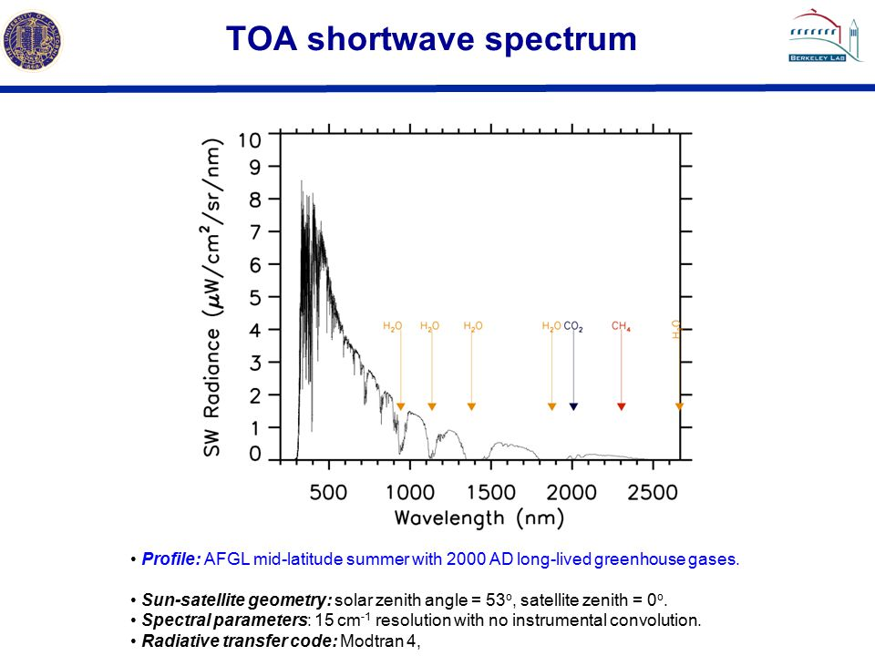 TOA shortwave spectrum Profile: AFGL mid-latitude summer with 2000 AD long-lived greenhouse gases.
