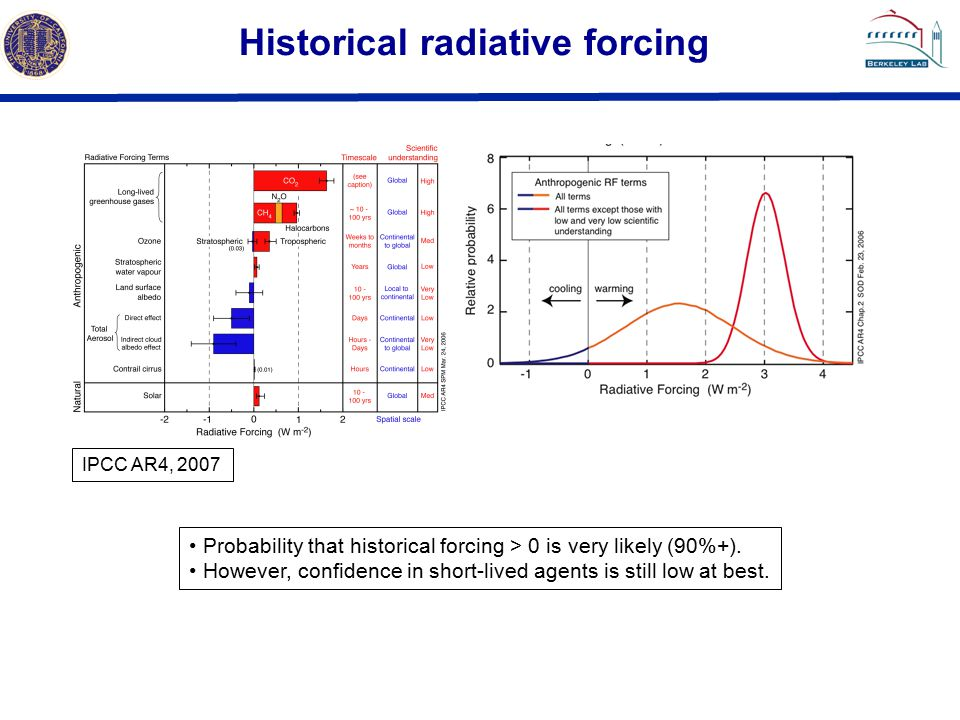 Historical radiative forcing IPCC AR4, 2007 Probability that historical forcing > 0 is very likely (90%+).