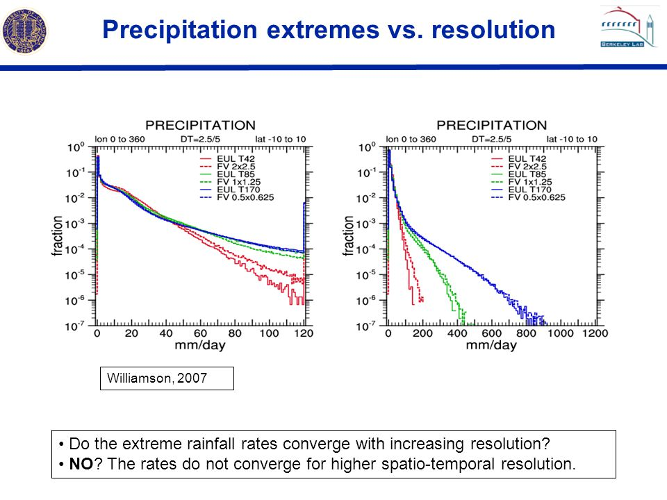 Precipitation extremes vs. resolution Williamson, 2007 Do the extreme rainfall rates converge with increasing resolution? NO? The rates do not converg