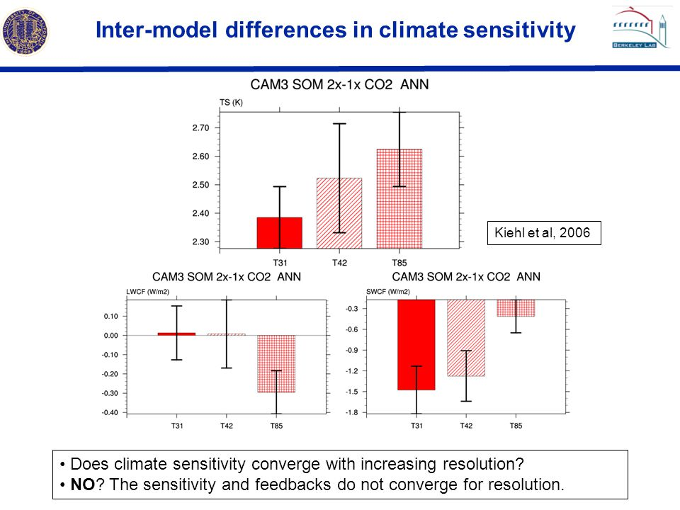 Inter-model differences in climate sensitivity Kiehl et al, 2006 Does climate sensitivity converge with increasing resolution? NO? The sensitivity and