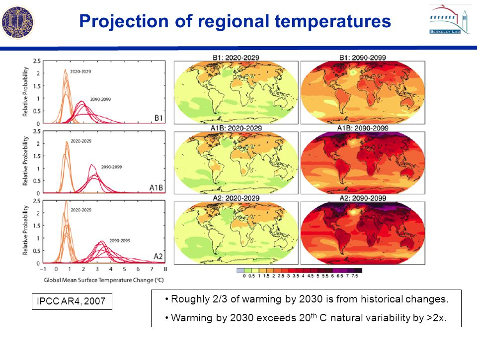 Resolution of climate models IPCC AR4, 2007 1990 1995 2001 2005 Resolution has increased by a factor of 5.