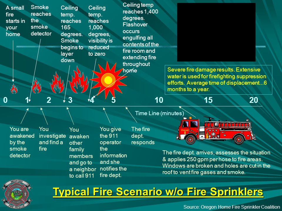 Typical Fire Scenario w/o Fire Sprinklers 0 1 2 3 4 5 10 15 20 Time Line (minutes) You are awakened by the smoke detector A small fire starts in your
