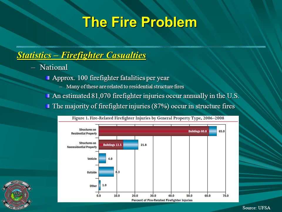 The Fire Problem Statistics – Firefighter Casualties –National Approx. 100 firefighter fatalities per year –Many of these are related to residential s