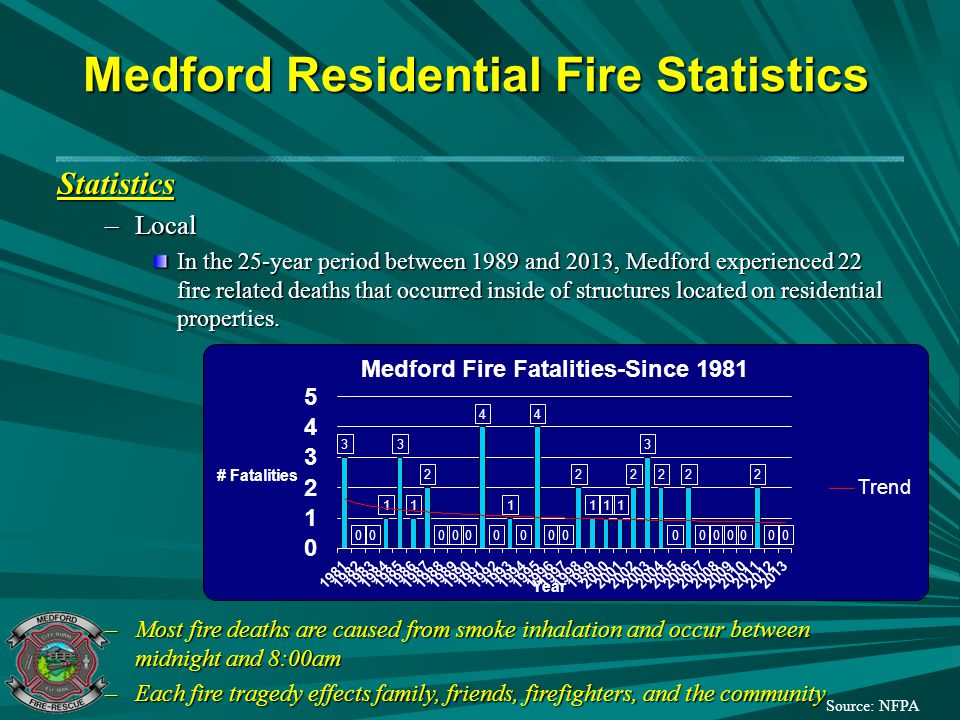 Proven Case Studies Residential Fire Sprinklers –Scottsdale, AZ (15 Year Study) 1 Ordinance enacted in 1986 Over 50% of houses sprinklered No fire deaths in sprinklered homes 13 people died in non-fire sprinklered homes Over $20 million in property lossprevented Average fire loss was: –$2,166 in fire sprinklered residences –$45,019 in non-fire sprinklered residences Source: Home Fire Sprinkler Coalition