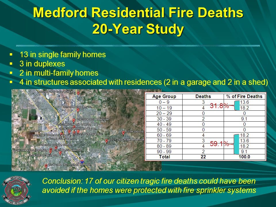 Proven Case Studies Residential Fire Sprinklers –Prince George's County, MD (15 Year Study) 1 Ordinance Enacted in 1992 Reported Home Fires: 13,494 Reported Home Fire Sprinkler Activations: 245 Homes Protected with Fire Sprinklers –446 people present in homes –Fire Deaths: 0 –Fire Injuries: 6 (all minor in nature) –Total Fire Loss: $ 1,352,820.00 –Potential Fire loss:$ 42,578,420.00 Unprotected Homes: –Fire Deaths: 101 –Fire Injuries: 328 Source: Home Fire Sprinkler Coalition