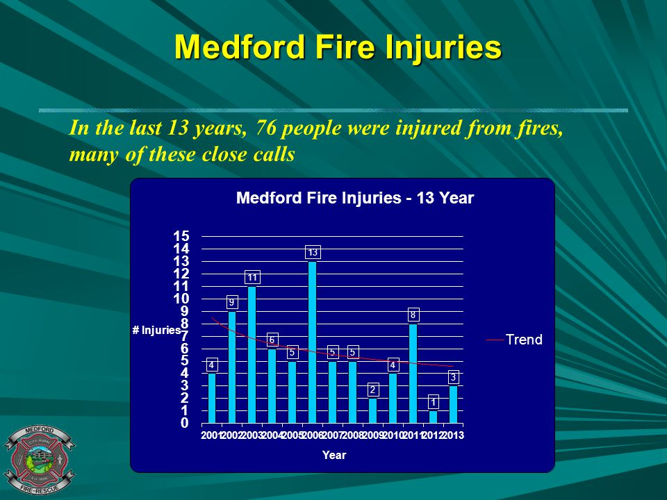 Medford Residential Fire Statistics (5-year average) Structure Fires Per Year –82 per year Homes vs.