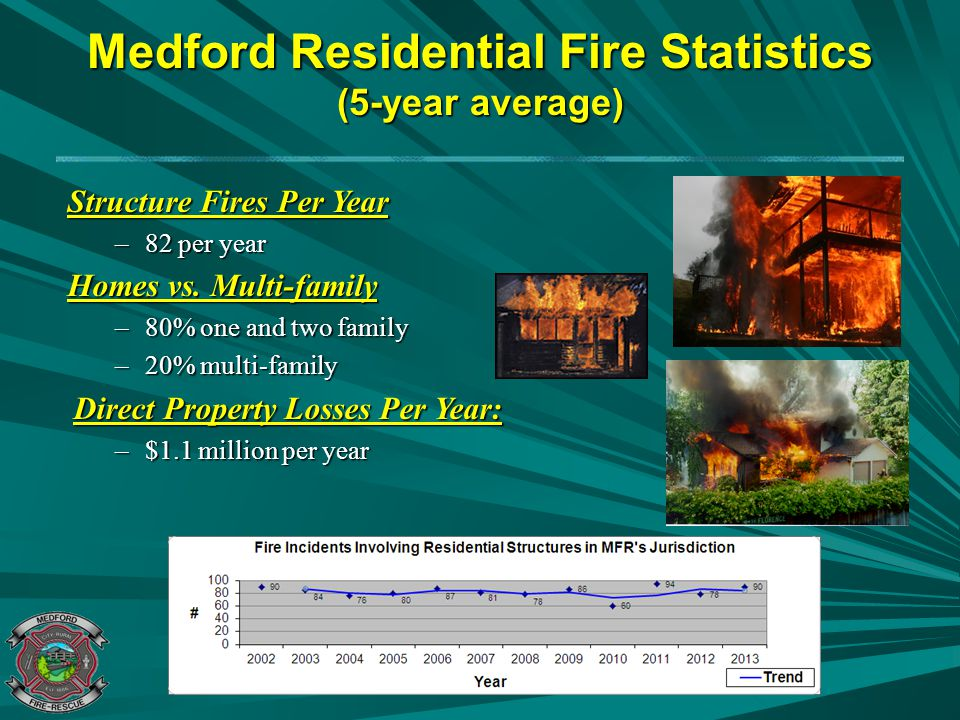 Medford Residential Fire Statistics (5-year average) Structure Fires Per Year –82 per year Homes vs. Multi-family –80% one and two family –20% multi-f