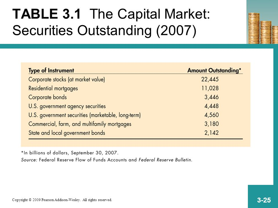 Copyright © 2009 Pearson Addison-Wesley. All rights reserved. 3-25 TABLE 3.1 The Capital Market: Securities Outstanding (2007)