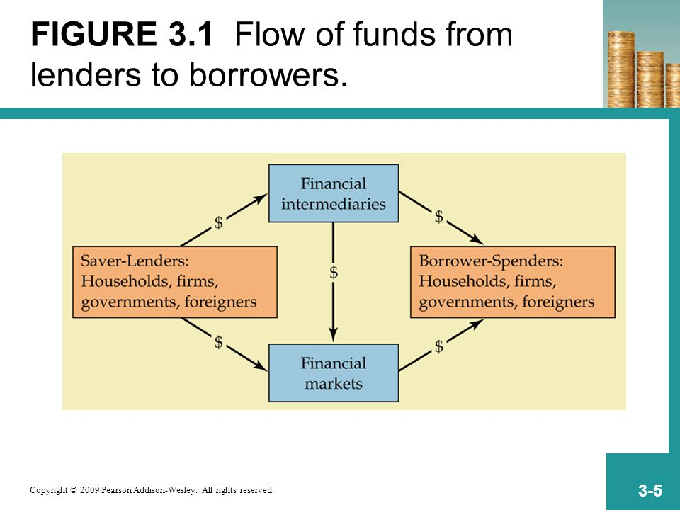 Copyright © 2009 Pearson Addison-Wesley. All rights reserved. 3-5 FIGURE 3.1 Flow of funds from lenders to borrowers.