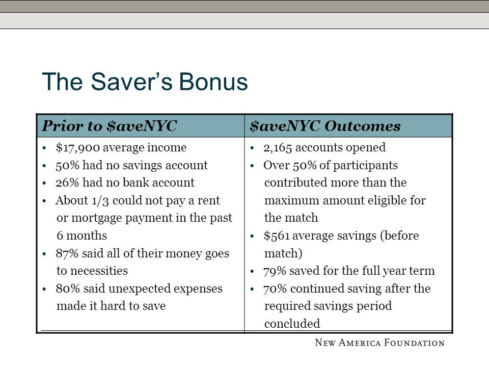 The Saver's Bonus Prior to $aveNYC$aveNYC Outcomes $17,900 average income 50% had no savings account 26% had no bank account About 1/3 could not pay a rent or mortgage payment in the past 6 months 87% said all of their money goes to necessities 80% said unexpected expenses made it hard to save 2,165 accounts opened Over 50% of participants contributed more than the maximum amount eligible for the match $561 average savings (before match) 79% saved for the full year term 70% continued saving after the required savings period concluded