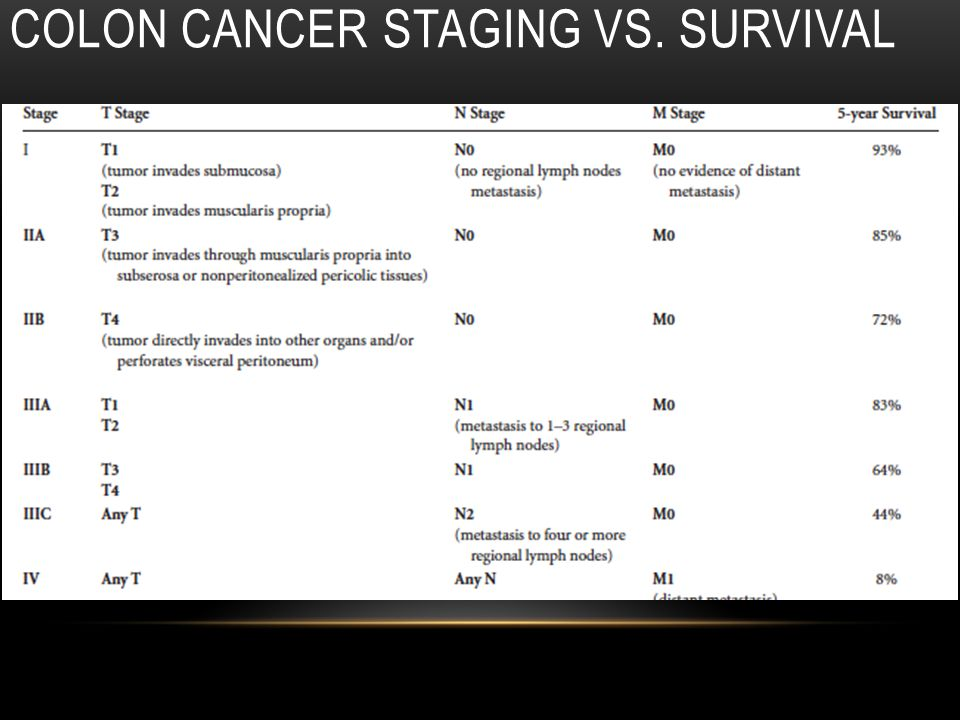 COLON CANCER STAGING VS. SURVIVAL