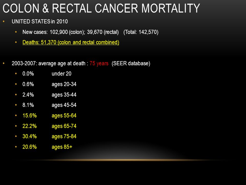 COLON & RECTAL CANCER MORTALITY UNITED STATES in 2010 New cases: 102,900 (colon); 39,670 (rectal) (Total: 142,570) Deaths: 51,370 (colon and rectal combined) 2003-2007: average age at death : 75 years (SEER database) 0.0% under 20 0.6% ages 20-34 2.4% ages 35-44 8.1% ages 45-54 15.6% ages 55-64 22.2% ages 65-74 30.4% ages 75-84 20.6% ages 85+