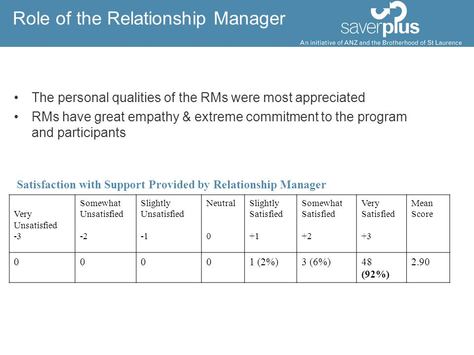 Role of the Relationship Manager The personal qualities of the RMs were most appreciated RMs have great empathy & extreme commitment to the program and participants Satisfaction with Support Provided by Relationship Manager Very Unsatisfied -3 Somewhat Unsatisfied -2 Slightly Unsatisfied Neutral 0 Slightly Satisfied +1 Somewhat Satisfied +2 Very Satisfied +3 Mean Score 00001 (2%)3 (6%)48 (92%) 2.90