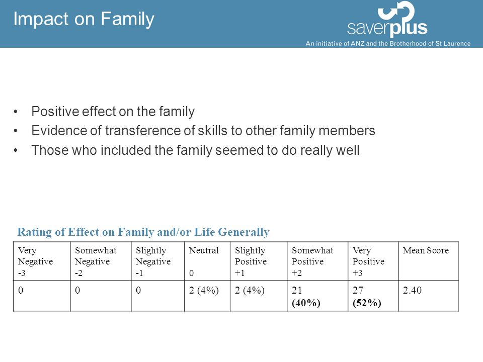 Impact on Family Positive effect on the family Evidence of transference of skills to other family members Those who included the family seemed to do r