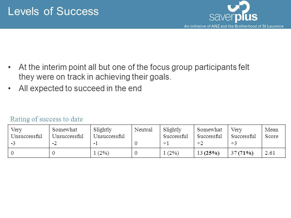 Levels of Success At the interim point all but one of the focus group participants felt they were on track in achieving their goals.