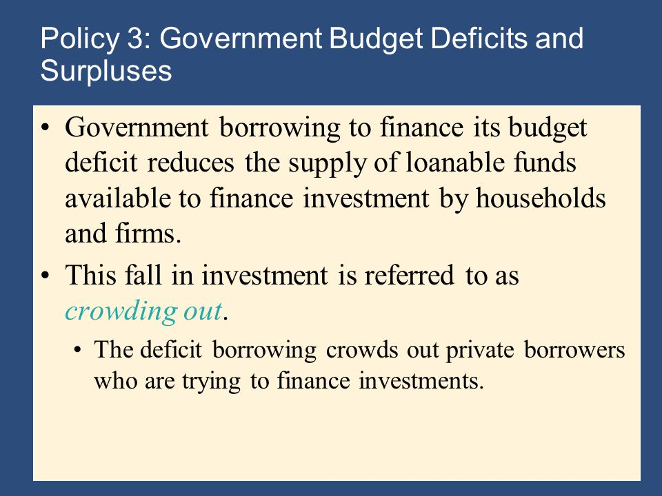 Policy 3: Government Budget Deficits and Surpluses Government borrowing to finance its budget deficit reduces the supply of loanable funds available to finance investment by households and firms.