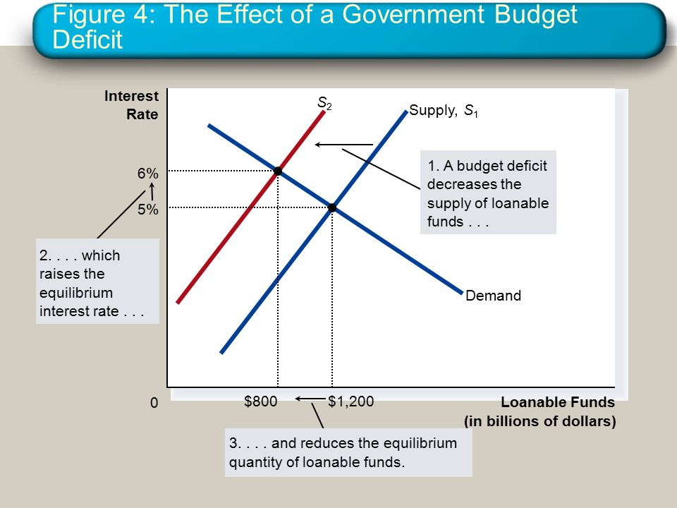 Figure 4: The Effect of a Government Budget Deficit Loanable Funds (in billions of dollars) 0 Interest Rate 3....