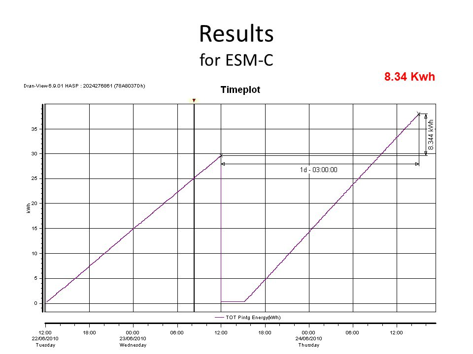 Results for ESM-C 8.34 Kwh