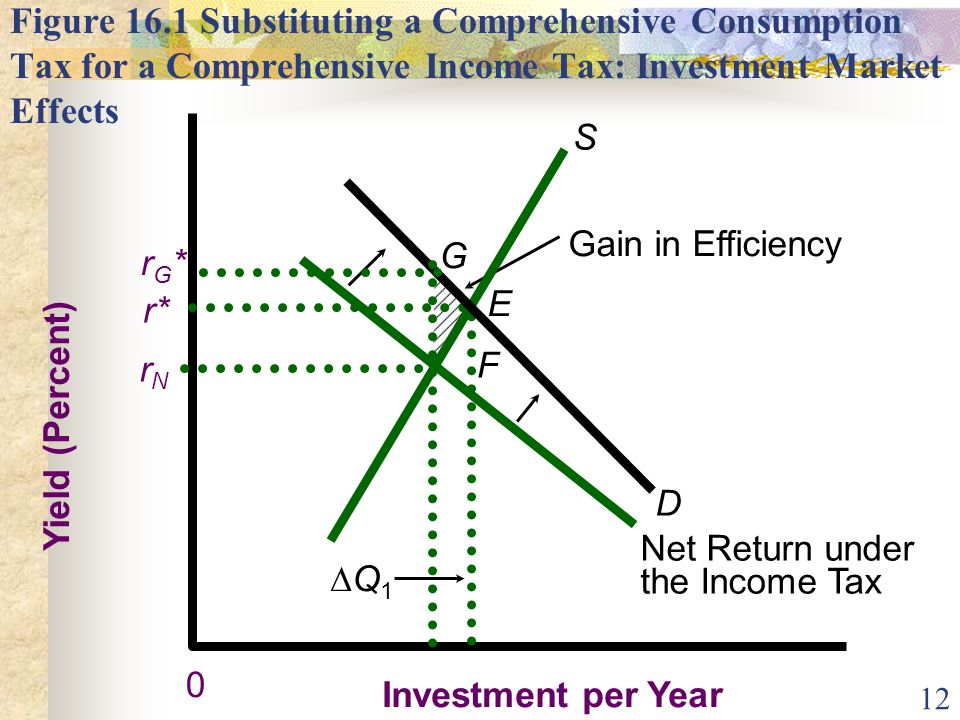 12 Figure 16.1 Substituting a Comprehensive Consumption Tax for a Comprehensive Income Tax: Investment Market Effects Gain in Efficiency Yield (Percen