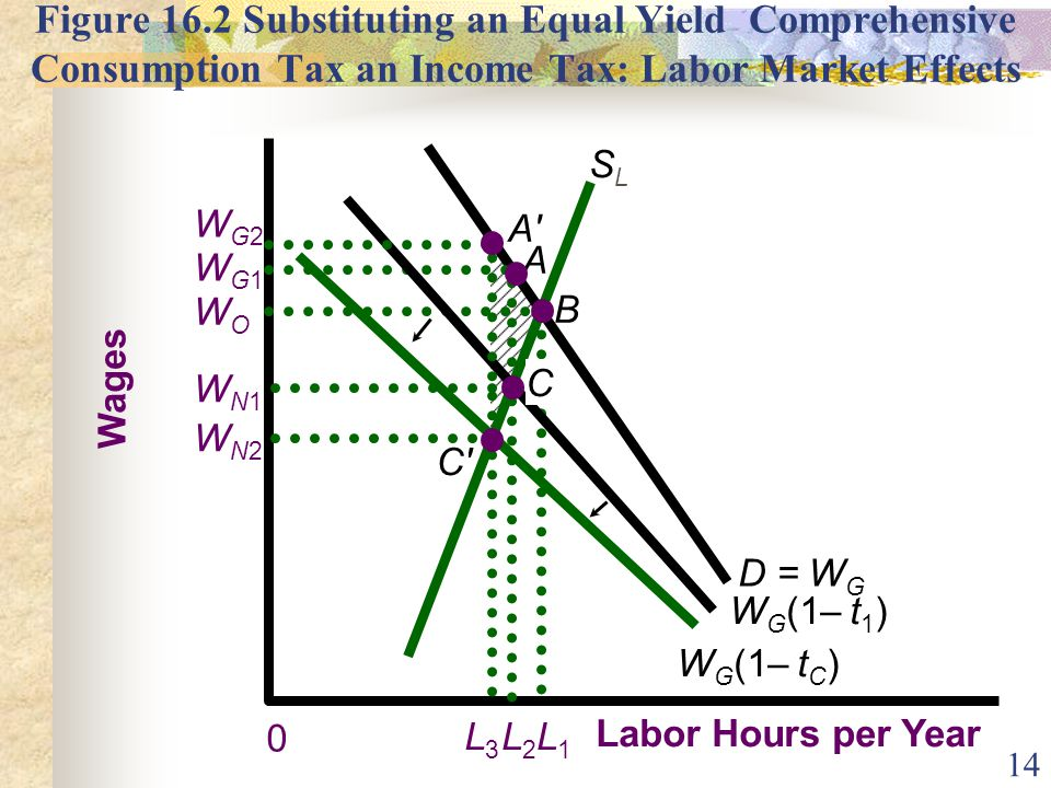 14 Figure 16.2 Substituting an Equal Yield Comprehensive Consumption Tax an Income Tax: Labor Market Effects Wages Labor Hours per Year 0 L1L1 SLSL WO