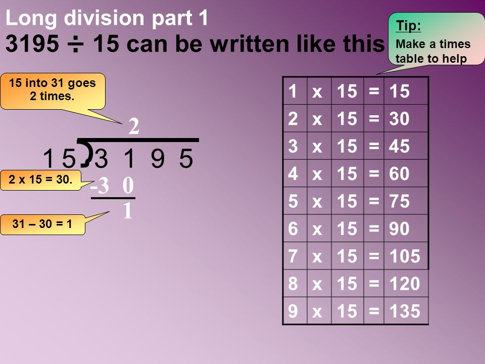 Long division part 1 3195 ÷ 15 can be written like this: 153195 15 into 31 goes 2 times. 0 -3 1 1x15= 2x =30 3x15=45 4x15=60 5x15=75 6x15=90 7x15=105