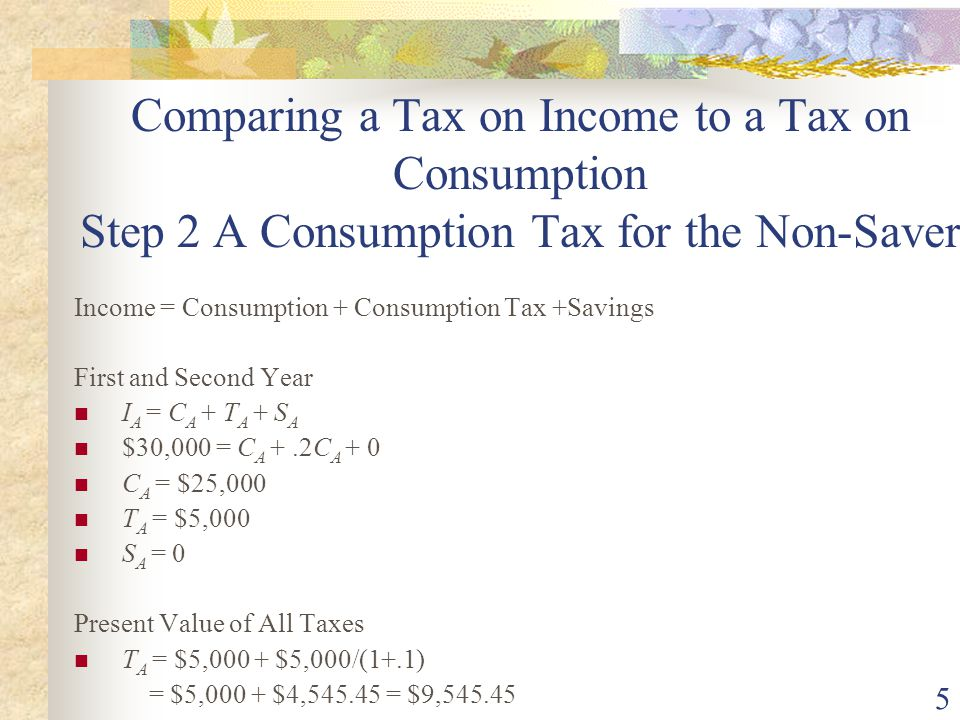 5 Comparing a Tax on Income to a Tax on Consumption Step 2 A Consumption Tax for the Non-Saver Income = Consumption + Consumption Tax +Savings First and Second Year I A = C A + T A + S A $30,000 = C A +.2C A + 0 C A = $25,000 T A = $5,000 S A = 0 Present Value of All Taxes T A = $5,000 + $5,000/(1+.1) = $5,000 + $4,545.45 = $9,545.45
