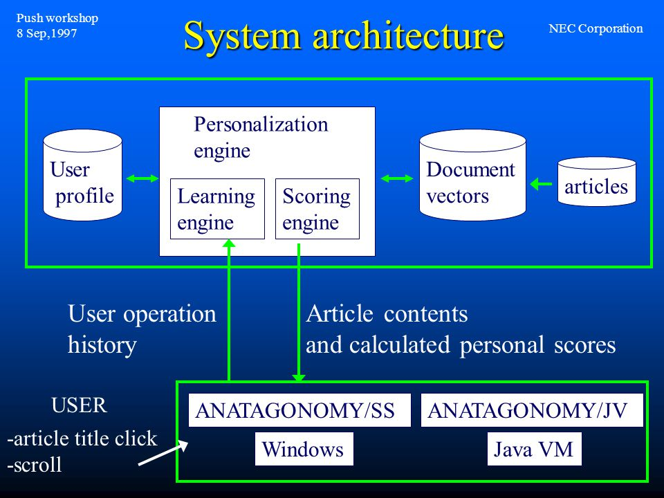 System architecture User profile Personalization engine articles Document vectors Scoring engine Learning engine ANATAGONOMY/SS Windows ANATAGONOMY/JV Java VM User operation history Article contents and calculated personal scores -article title click -scroll USER Push workshop 8 Sep,1997 NEC Corporation