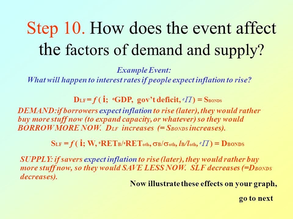 Step 10. How does the event affect the factors of demand and supply.