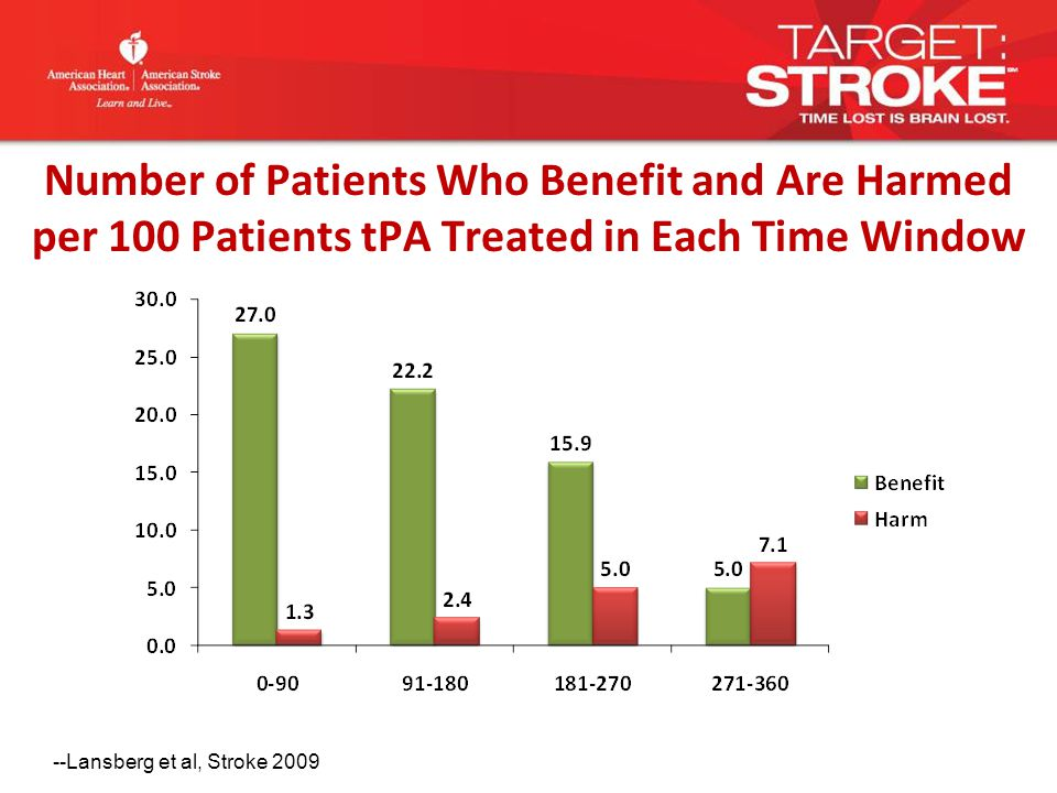 Number of Patients Who Benefit and Are Harmed per 100 Patients tPA Treated in Each Time Window --Lansberg et al, Stroke 2009