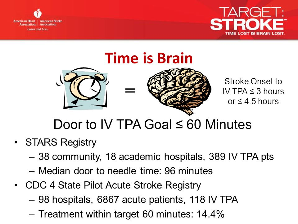 Door to IV TPA Goal ≤ 60 Minutes = Time is Brain STARS Registry –38 community, 18 academic hospitals, 389 IV TPA pts –Median door to needle time: 96 minutes CDC 4 State Pilot Acute Stroke Registry –98 hospitals, 6867 acute patients, 118 IV TPA –Treatment within target 60 minutes: 14.4% Stroke Onset to IV TPA ≤ 3 hours or ≤ 4.5 hours