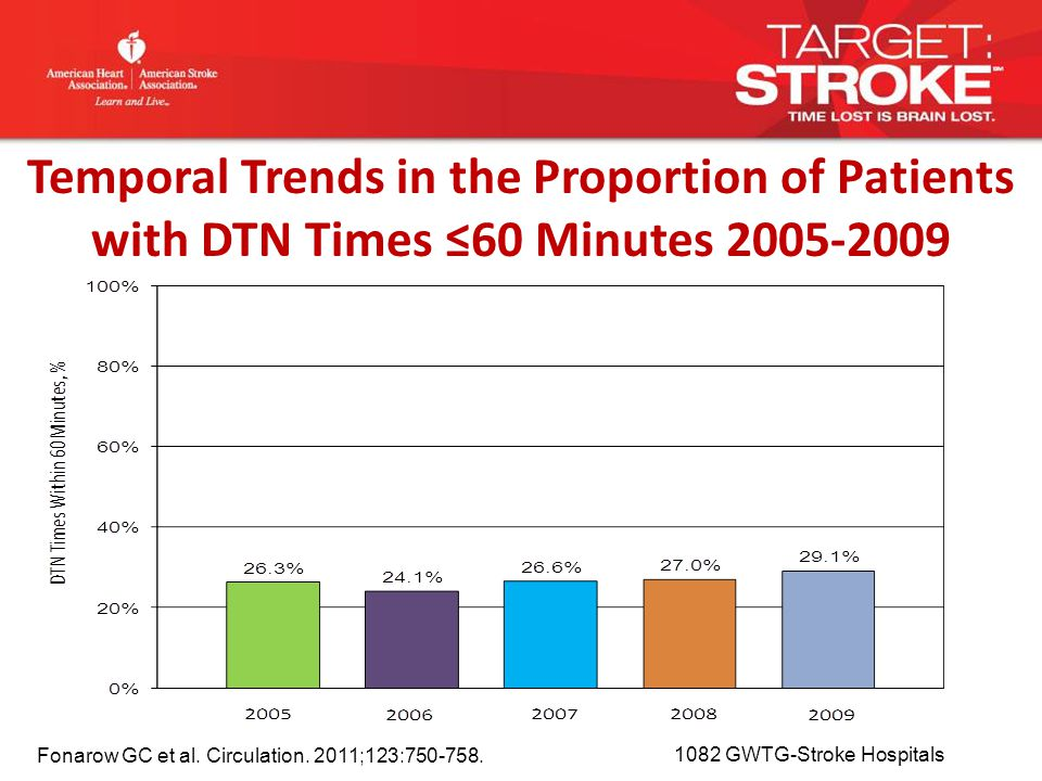 Temporal Trends in the Proportion of Patients with DTN Times ≤60 Minutes 2005-2009 Fonarow GC et al.