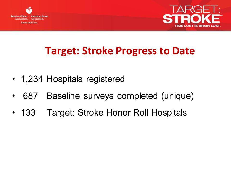 Target: Stroke Progress to Date 1,234 Hospitals registered 687 Baseline surveys completed (unique) 133 Target: Stroke Honor Roll Hospitals