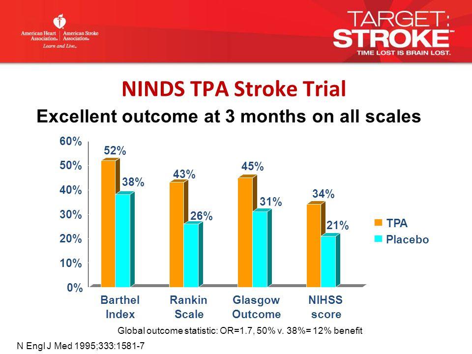 NINDS TPA Stroke Trial Global outcome statistic: OR=1.7, 50% v.