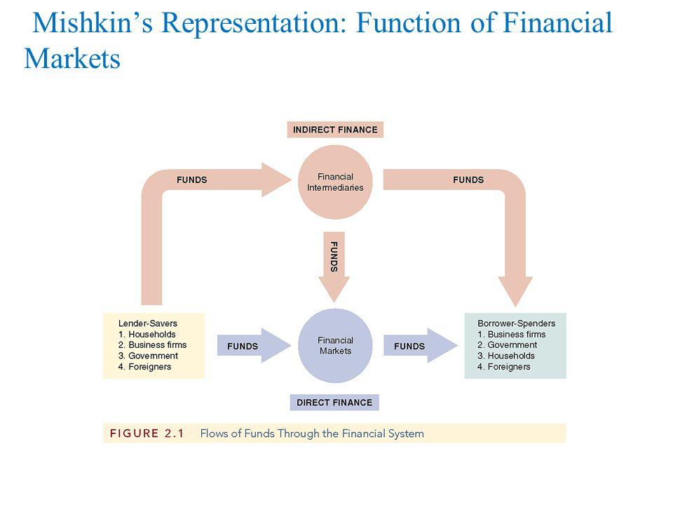 Regulation of Financial Markets Main Reasons for Regulation 1.