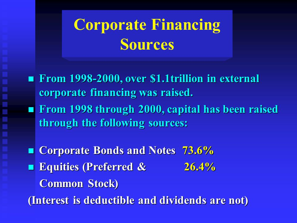 Corporate Financing Sources n From 1998-2000, over $1.1trillion in external corporate financing was raised. n From 1998 through 2000, capital has been