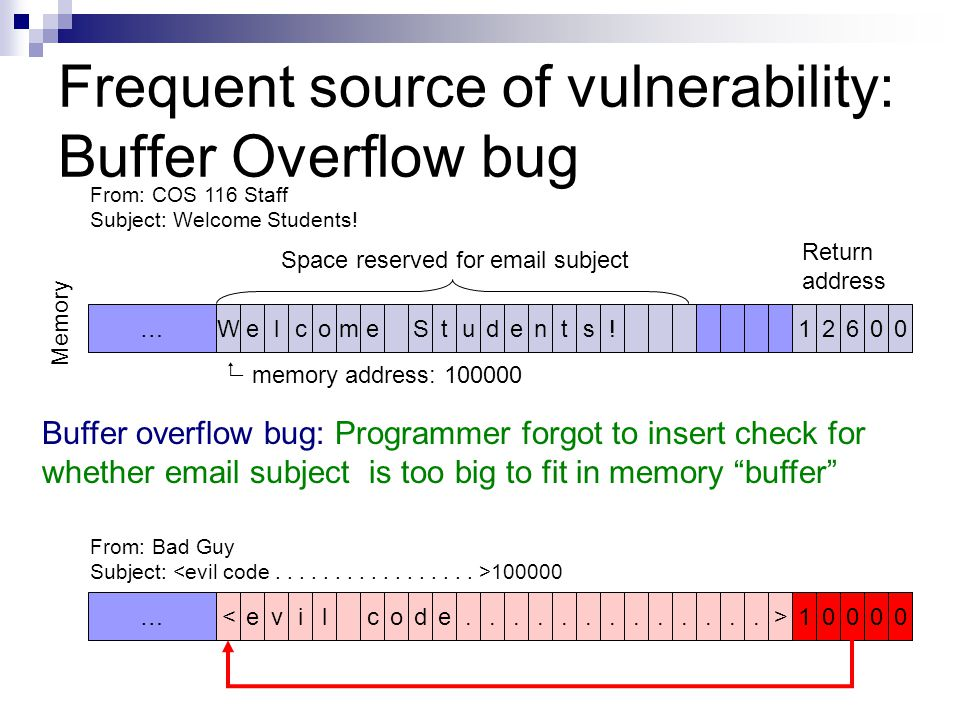 12600 Frequent source of vulnerability: Buffer Overflow bug Space reserved for email subject Return address Memory From: COS 116 Staff Subject: Welcom