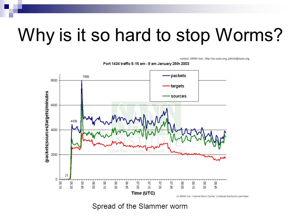 Why is it so hard to stop Worms? Spread of the Slammer worm