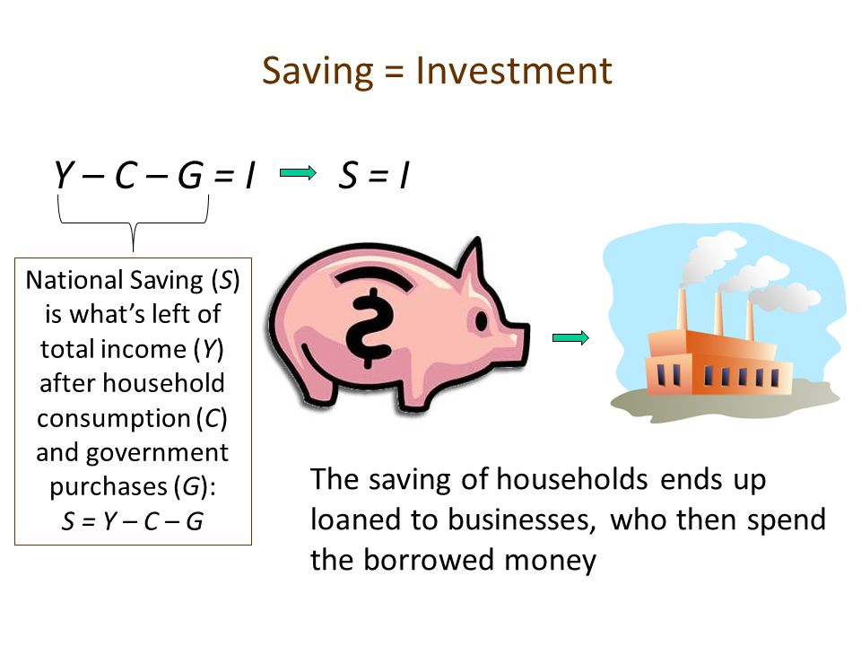 Saving = Investment Y – C – G = I National Saving (S) is what's left of total income (Y) after household consumption (C) and government purchases (G):