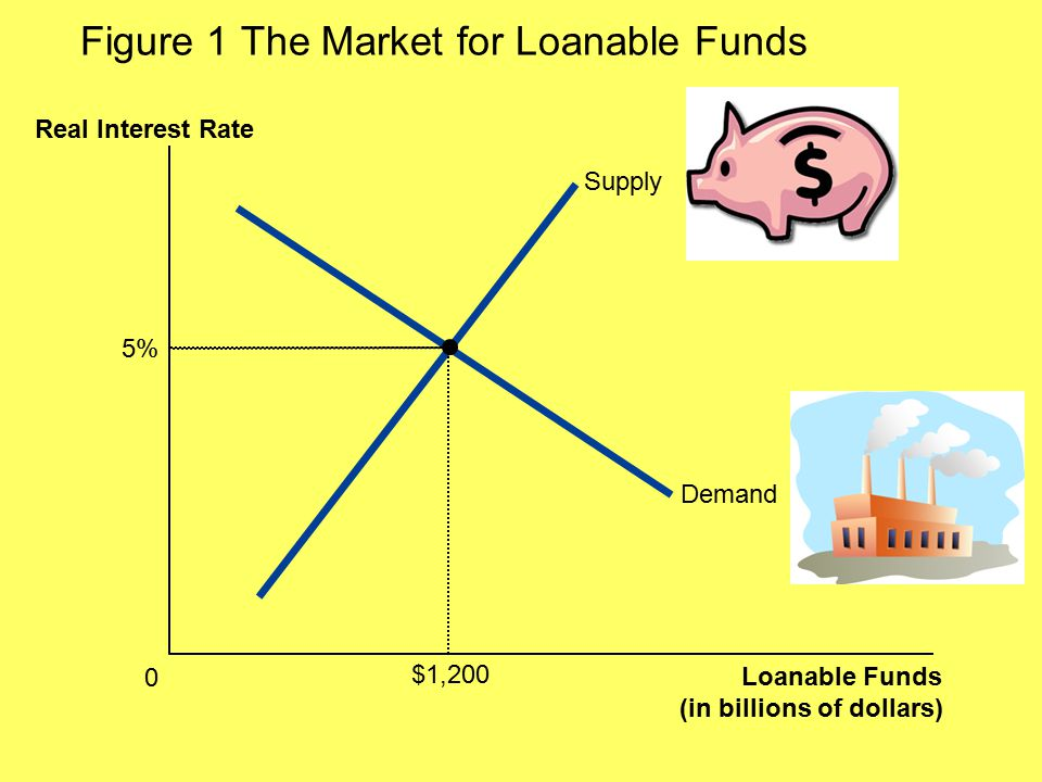 Figure 1 The Market for Loanable Funds Loanable Funds (in billions of dollars) 0 Real Interest Rate Supply Demand 5% $1,200