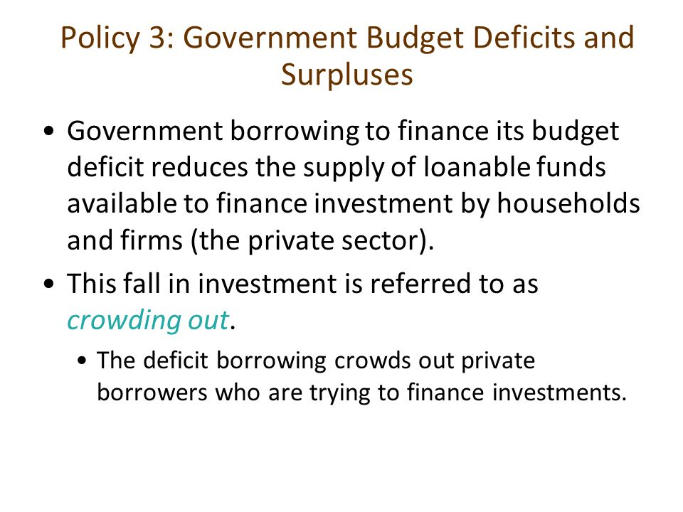 Policy 3: Government Budget Deficits and Surpluses Government borrowing to finance its budget deficit reduces the supply of loanable funds available t