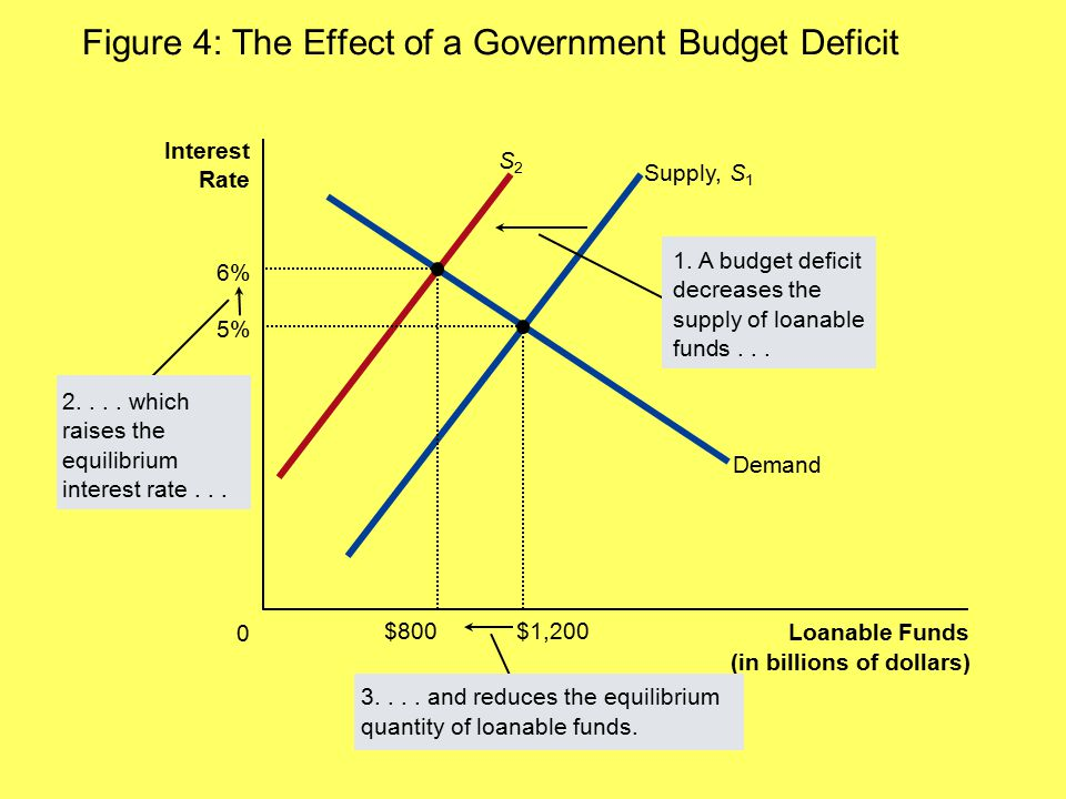 Figure 4: The Effect of a Government Budget Deficit Loanable Funds (in billions of dollars) 0 Interest Rate 3.... and reduces the equilibrium quantity