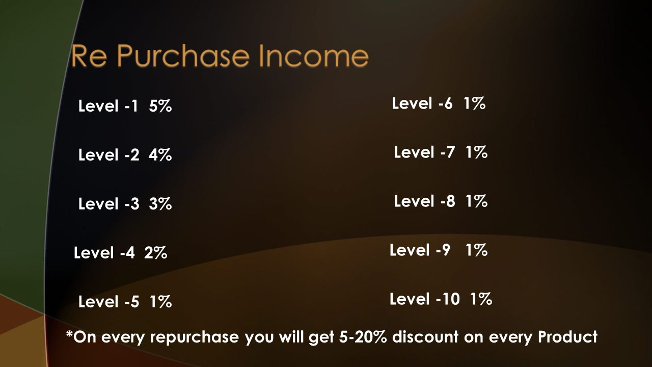 Level -1 5% Level -2 4% Level -3 3% Level -4 2% Level -5 1% Level -6 1% Level -7 1% Level -8 1% Level -9 1% Level -10 1% *On every repurchase you will